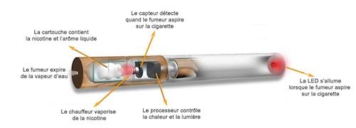 Accessoire cigarette electronique