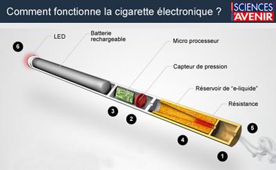 Qu-est ce qu'une cigarette electronique ?