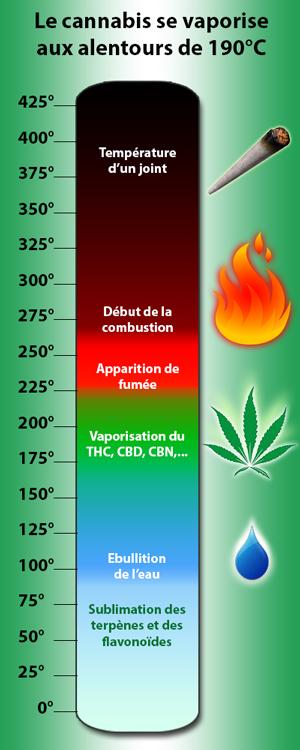 Avantage du vaporisateur cannabis